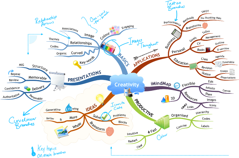 How To Mind Map How to Mind Map – Grade 5